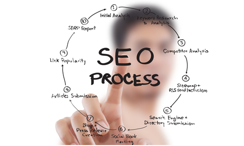 Best SEO Kit